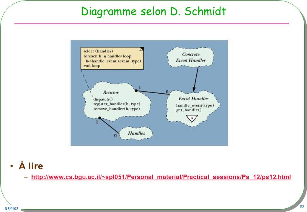 Diagramme selon D. Schmidt