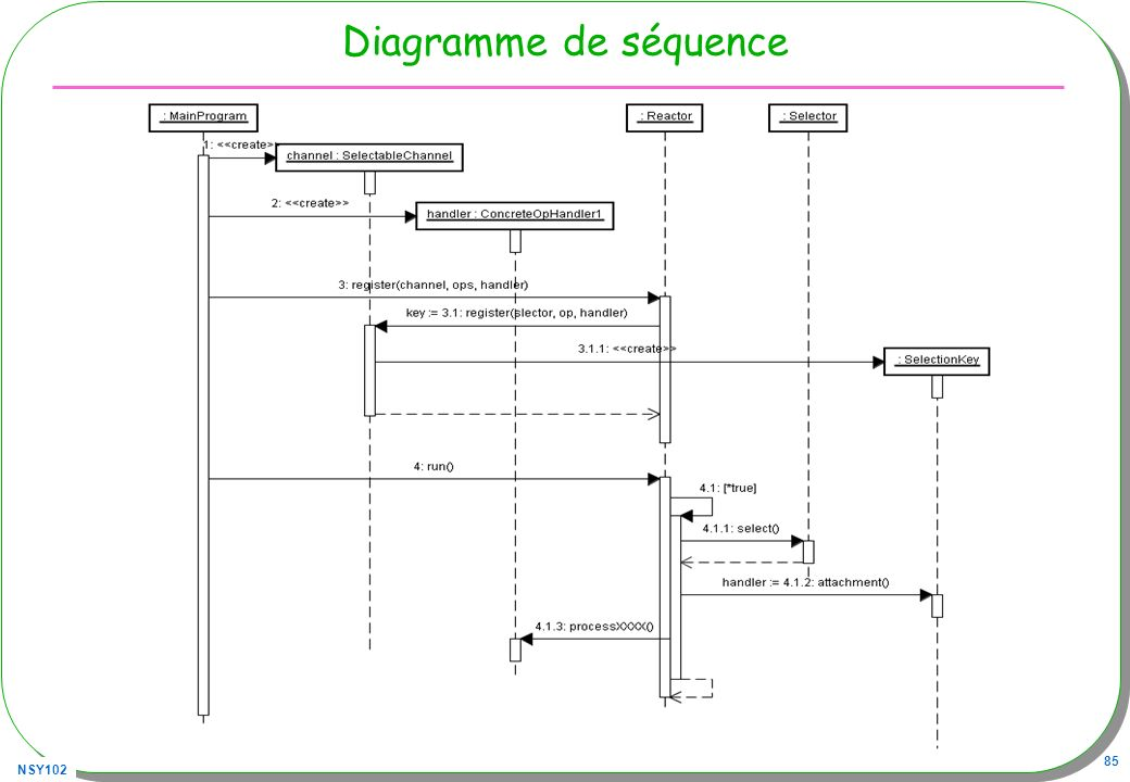 Diagramme de séquence