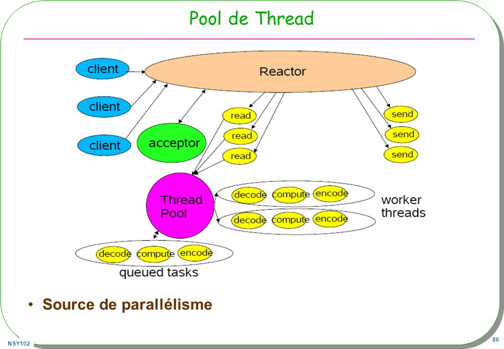 Pool de Thread Source de parallélisme
