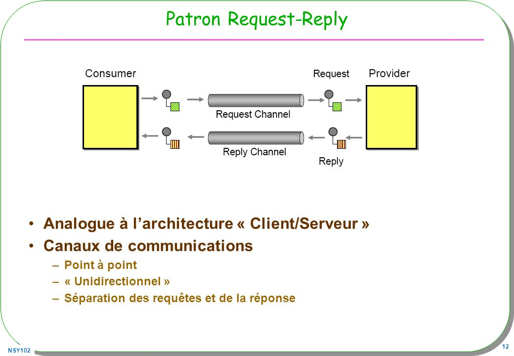 Patron Request-Reply Analogue à l'architecture « Client/Serveur »