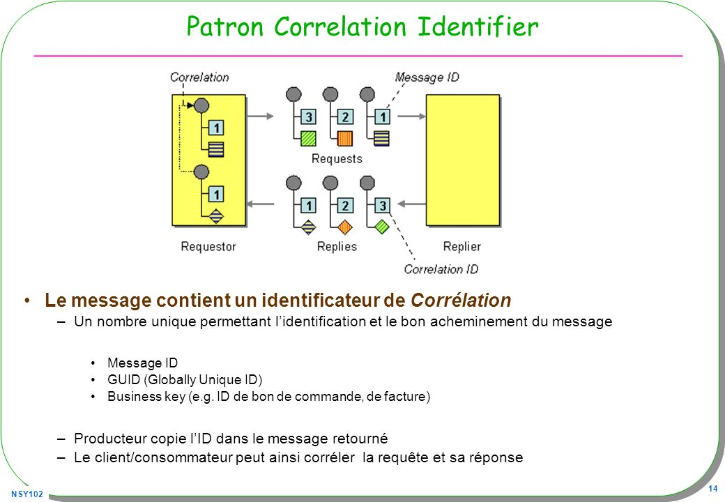 Patron Correlation Identifier