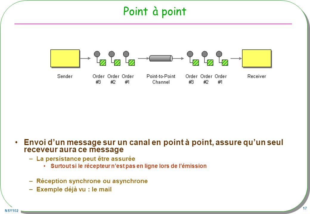Point à point Envoi d'un message sur un canal en point à point, assure qu'un seul receveur aura ce message.