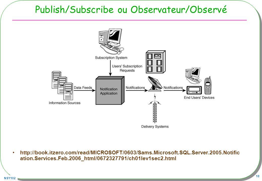 Publish/Subscribe ou Observateur/Observé