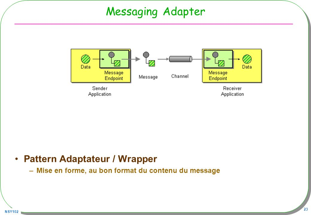 Messaging Adapter Pattern Adaptateur / Wrapper