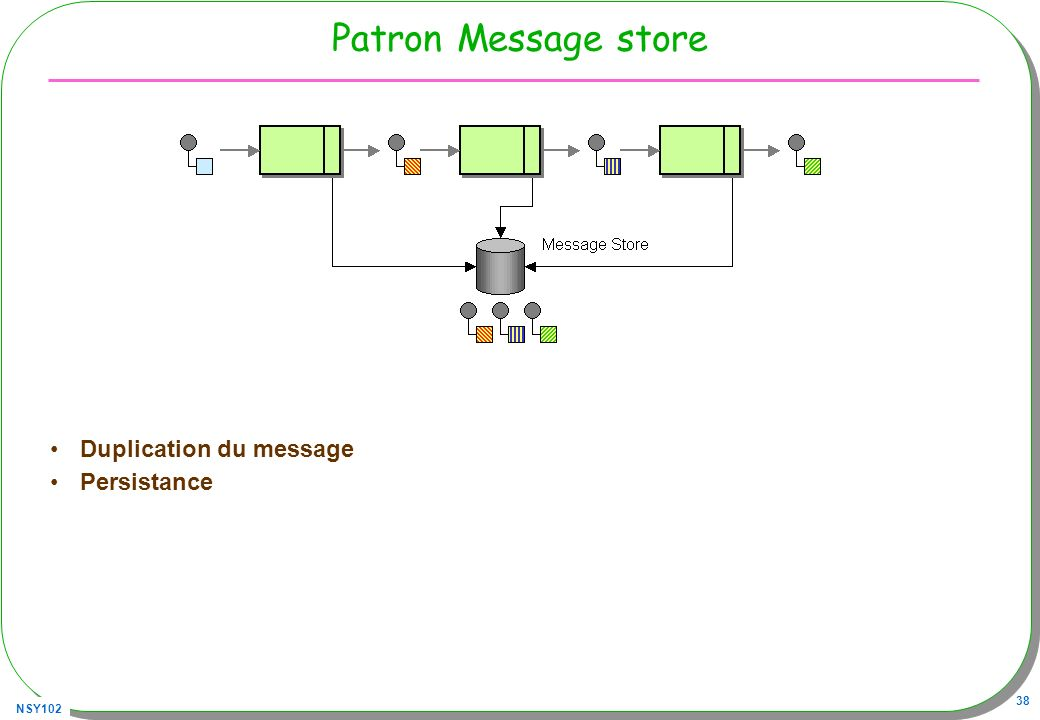 Patron Message store Duplication du message Persistance