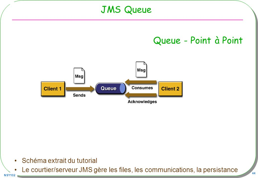 JMS Queue Queue - Point à Point Schéma extrait du tutorial