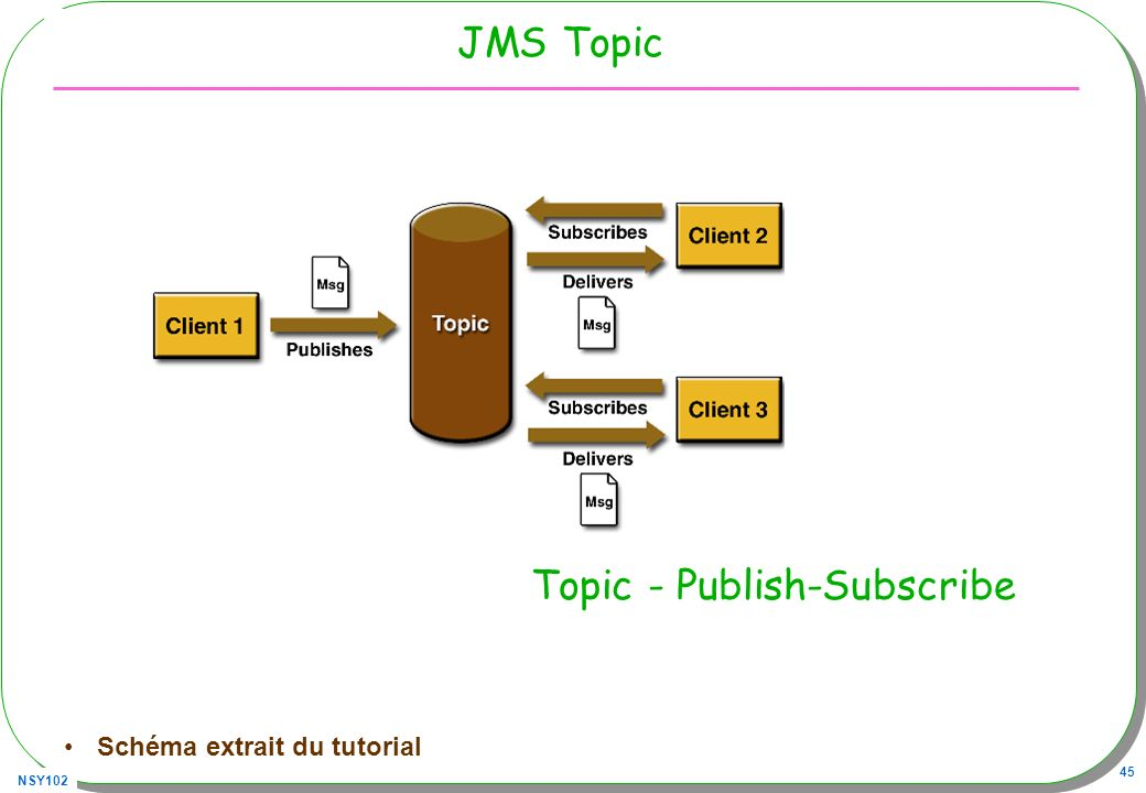 Topic - Publish-Subscribe