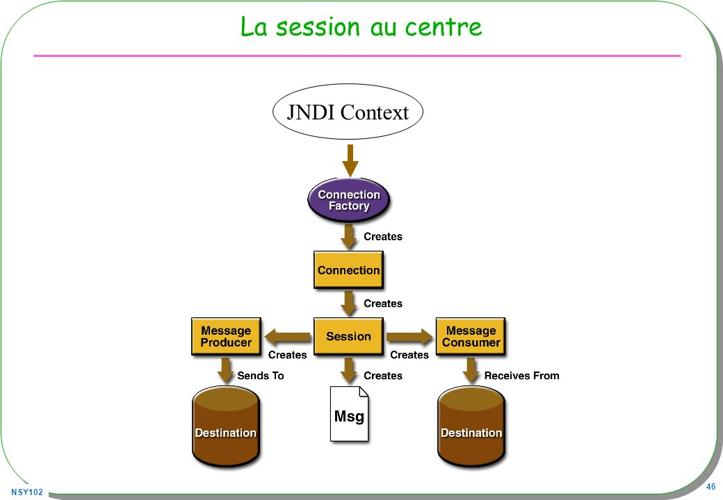 La session au centre JNDI Context