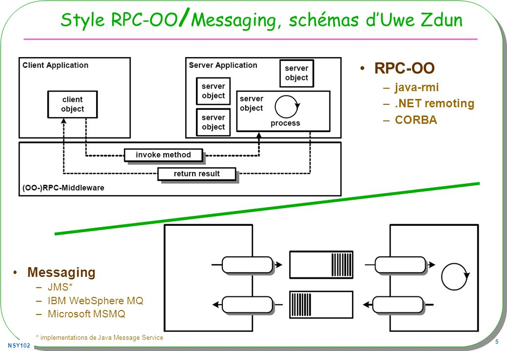 Style RPC-OO/Messaging, schémas d'Uwe Zdun