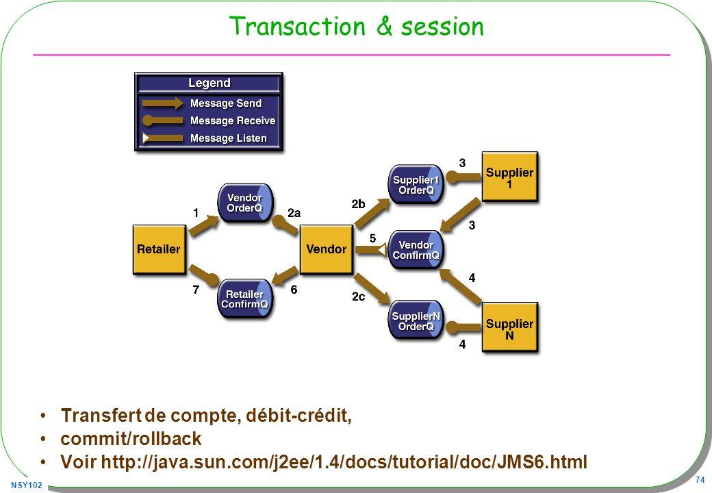 Transaction & session Transfert de compte, débit-crédit,