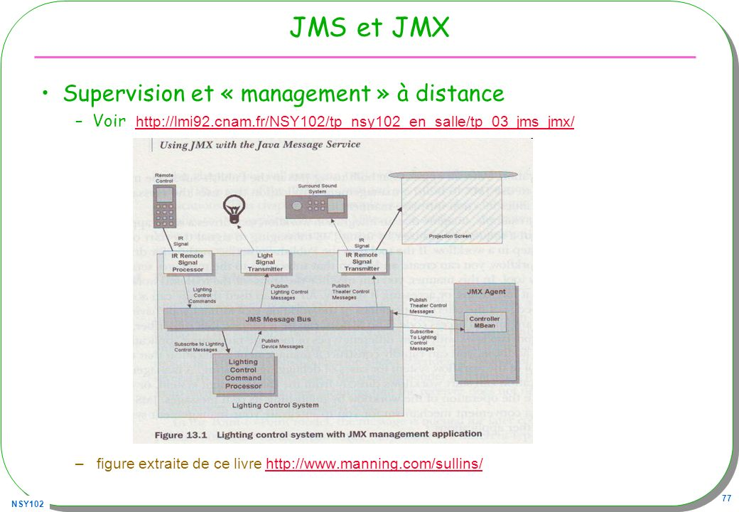 JMS et JMX Supervision et « management » à distance