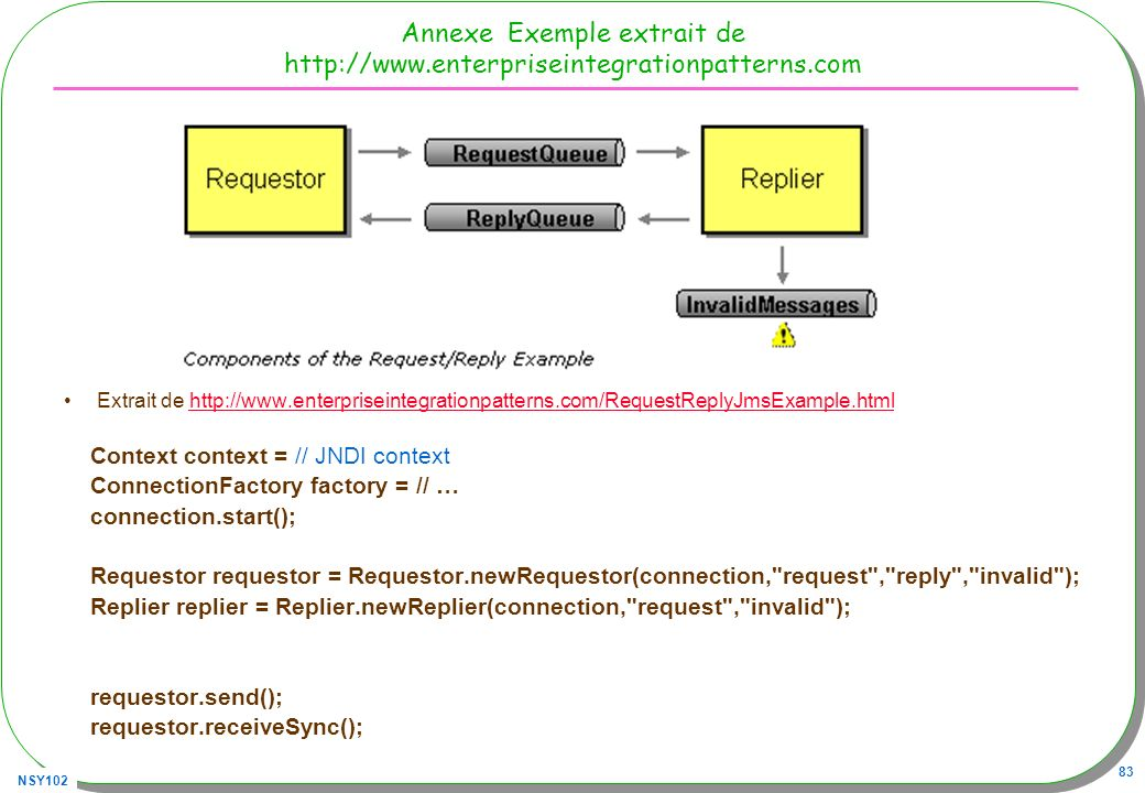 Annexe Exemple extrait de http://www.enterpriseintegrationpatterns.com