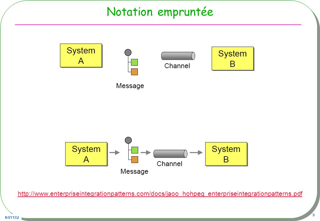 Notation empruntée http://www.enterpriseintegrationpatterns.com/docs/jaoo_hohpeg_enterpriseintegrationpatterns.pdf.