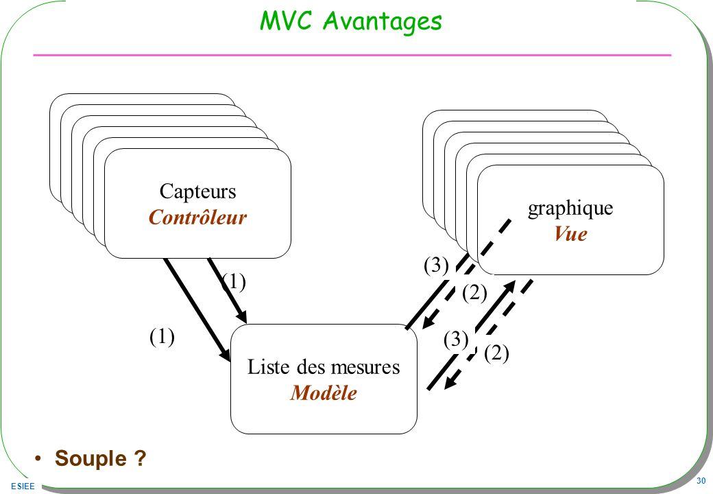 MVC Avantages Capteurs Capteurs Contrôleur Histogramme Capteurs