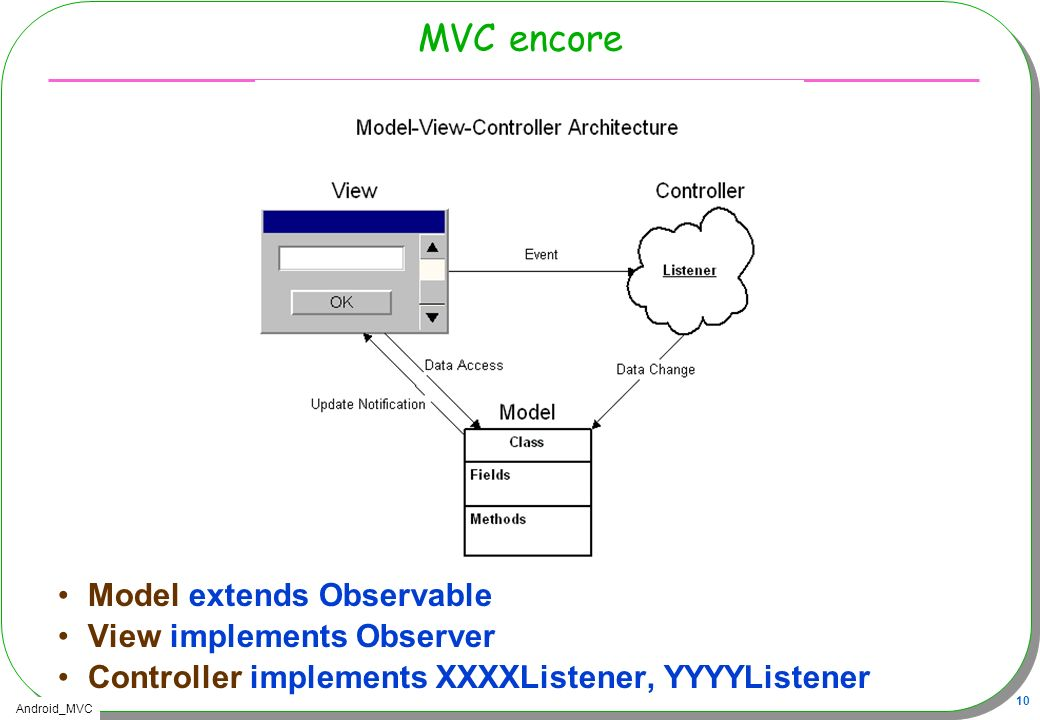 MVC encore Model extends Observable View implements Observer