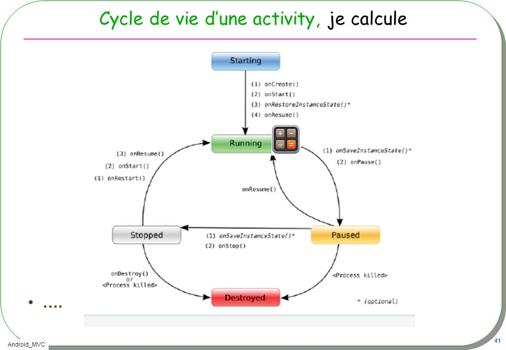 Cycle de vie d'une activity, je calcule