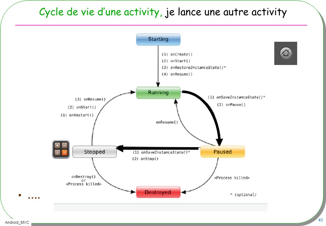 Cycle de vie d'une activity, je lance une autre activity