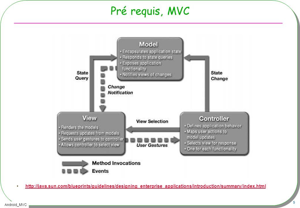 Pré requis, MVC http://java.sun.com/blueprints/guidelines/designing_enterprise_applications/introduction/summary/index.html.