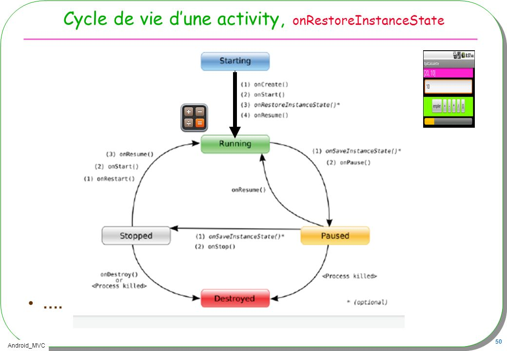 Cycle de vie d'une activity, onRestoreInstanceState