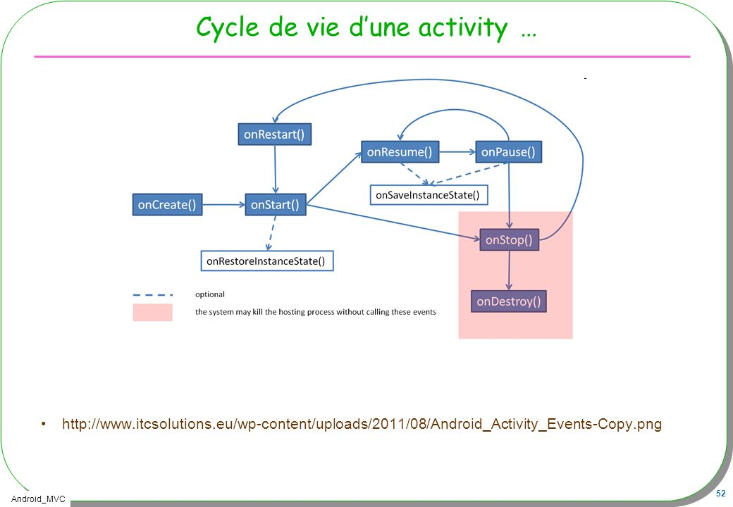 Cycle de vie d'une activity …