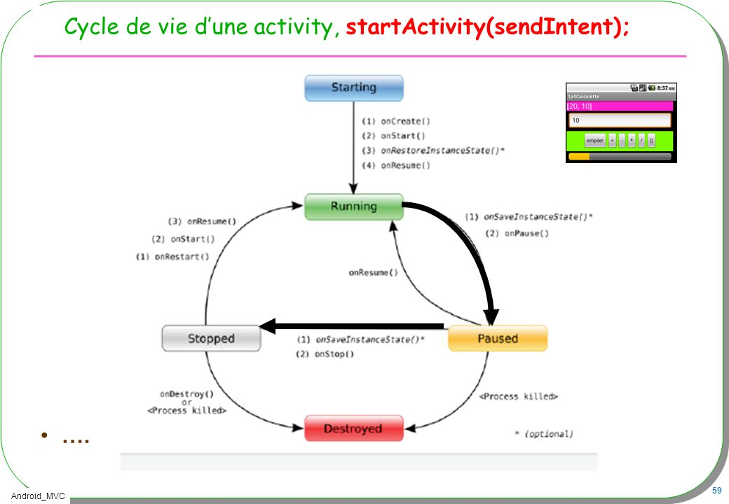 Cycle de vie d'une activity, startActivity(sendIntent);