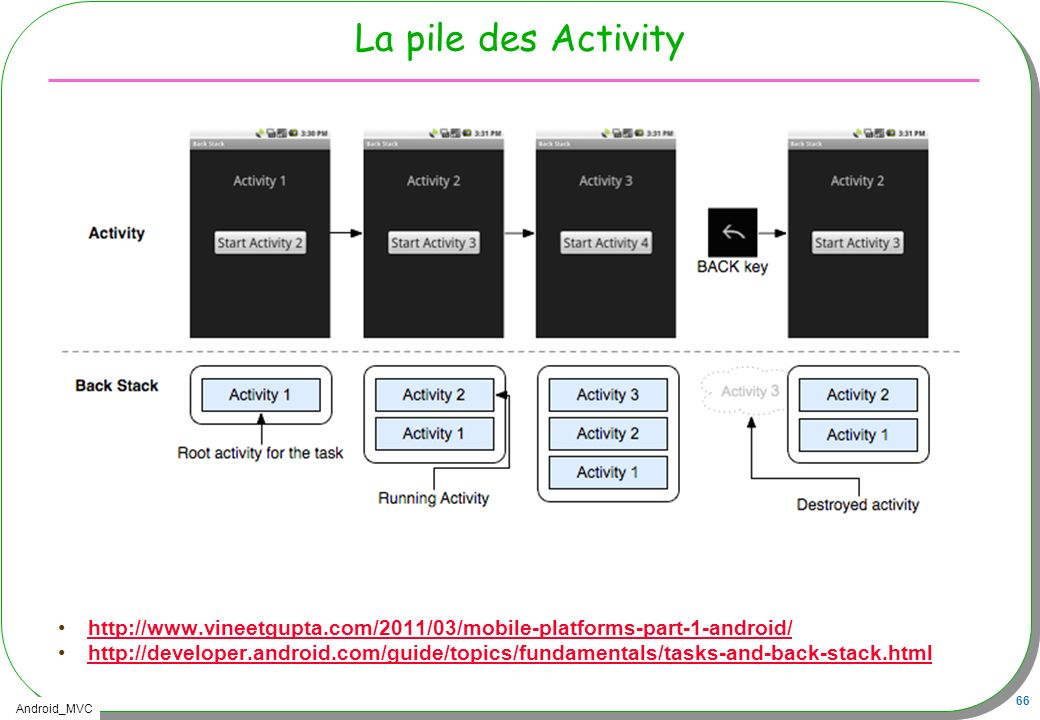 La pile des Activity http://www.vineetgupta.com/2011/03/mobile-platforms-part-1-android/