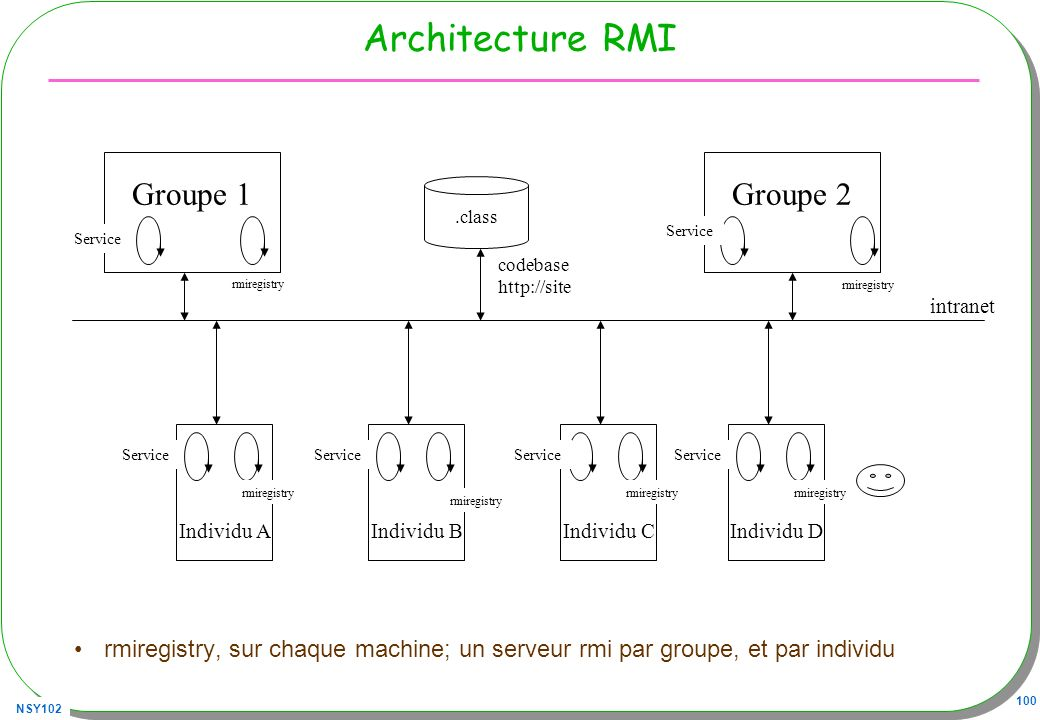 Architecture RMI Groupe 1 Groupe 2