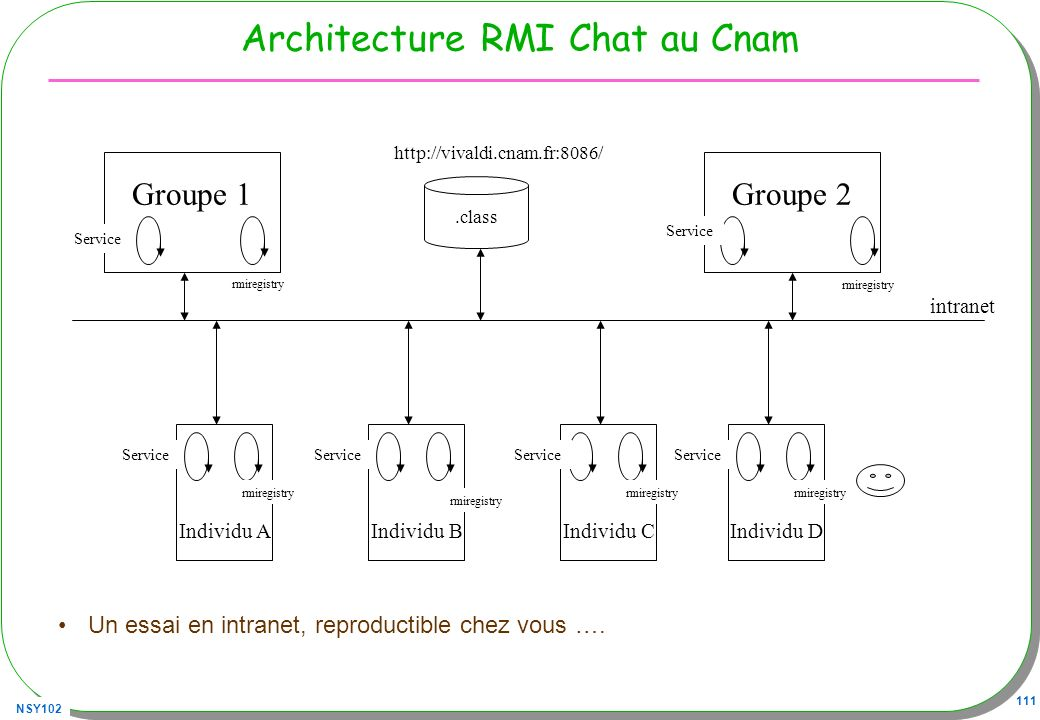 Architecture RMI Chat au Cnam