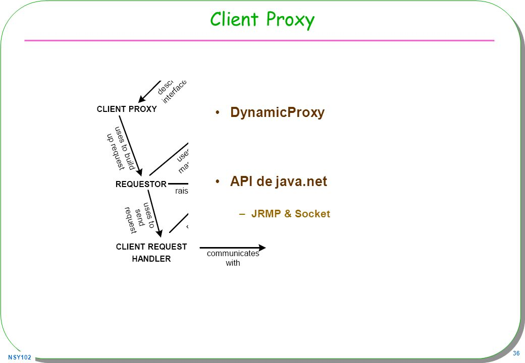 Client Proxy DynamicProxy API de java.net JRMP & Socket