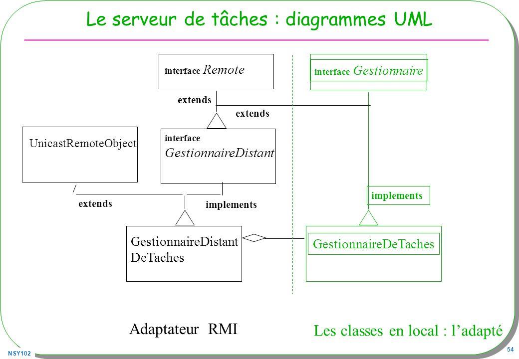 Le serveur de tâches : diagrammes UML