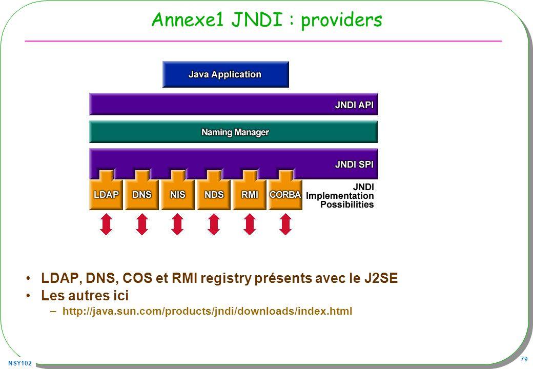 Annexe1 JNDI : providers