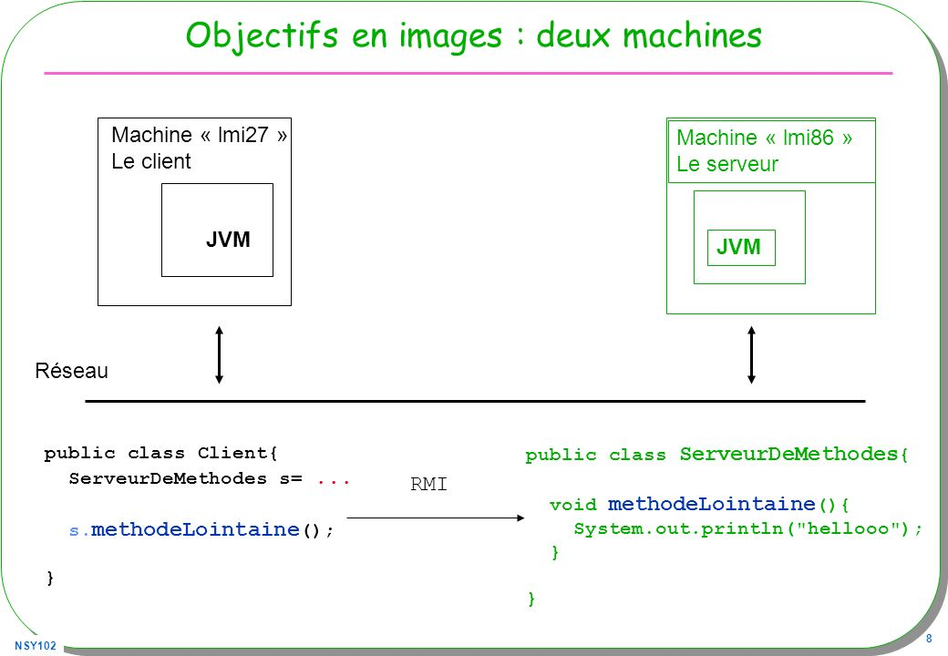 Objectifs en images : deux machines