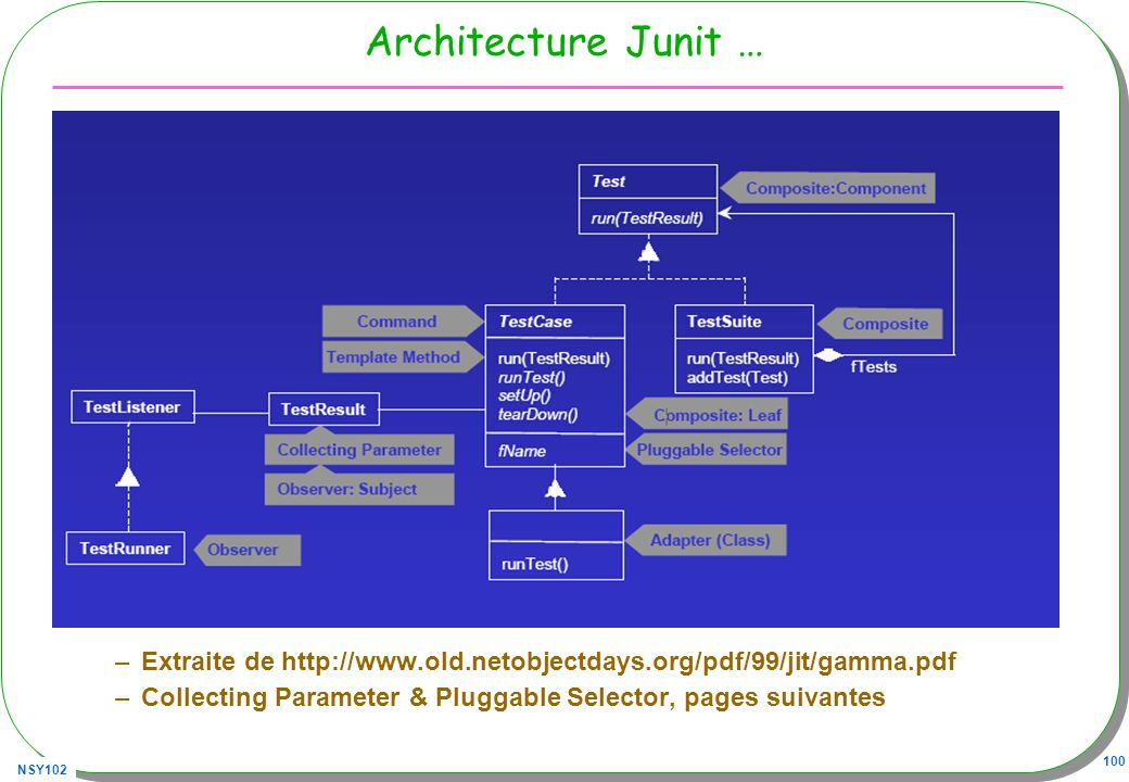 Architecture Junit …Extraite de http://www.old.netobjectdays.org/pdf/99/jit/gamma.pdf.