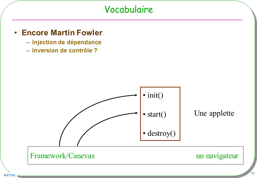 Vocabulaire Encore Martin Fowler init() start() destroy() Une applette