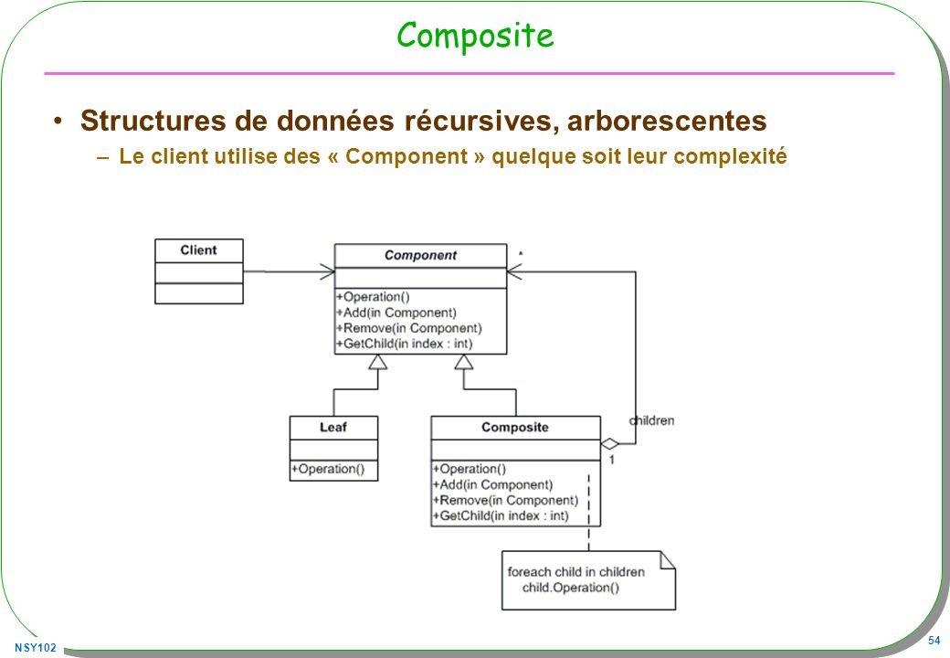 Composite Structures de données récursives, arborescentes