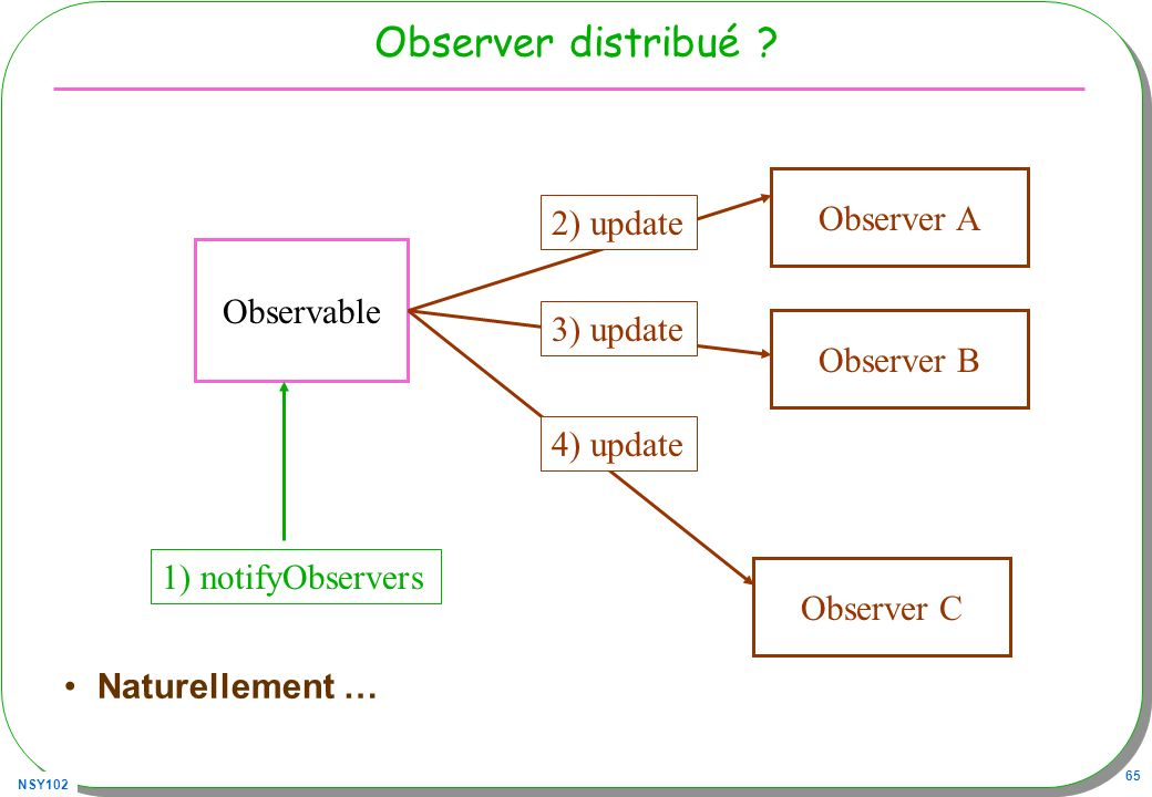 Observer distribué Observer A 2) update Observable 3) update