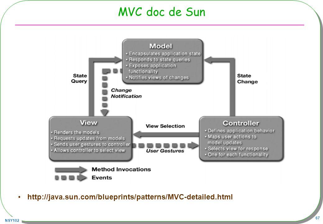 MVC doc de Sun http://java.sun.com/blueprints/patterns/MVC-detailed.html