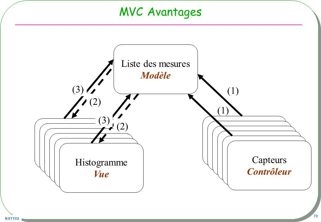 MVC Avantages Liste des mesures Modèle (3) (1) (2) (1) (3) (2)