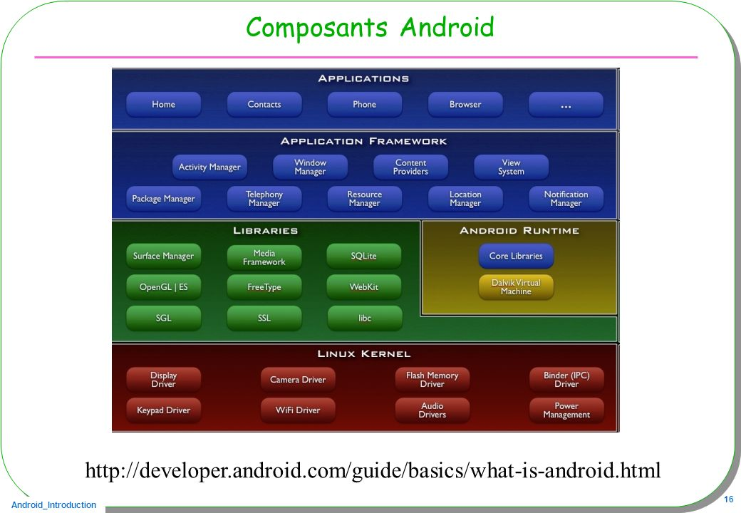 Composants Android http://developer.android.com/guide/basics/what-is-android.html