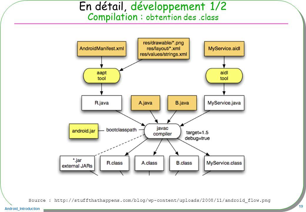 En détail, développement 1/2 Compilation : obtention des .class