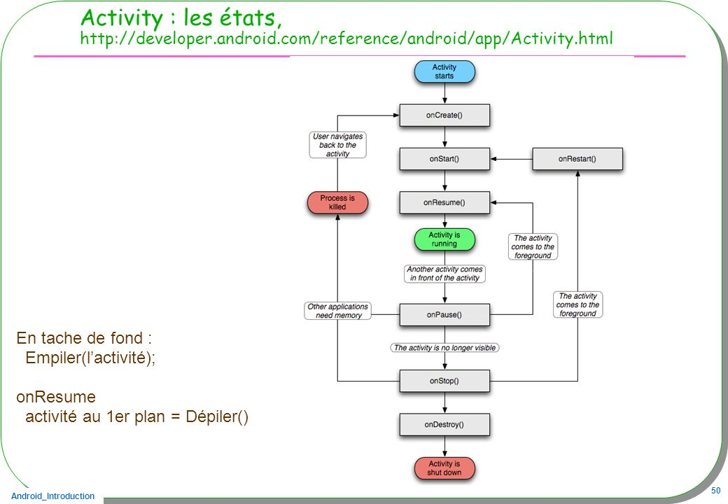 Activity : les états, http://developer. android