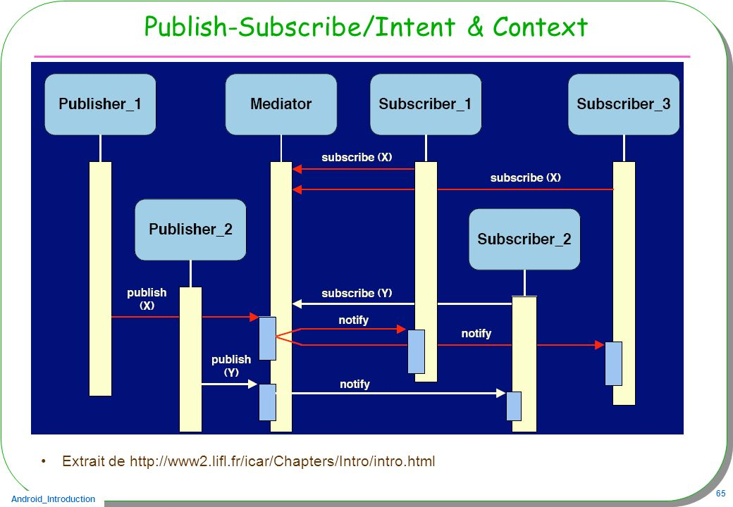 Publish-Subscribe/Intent & Context