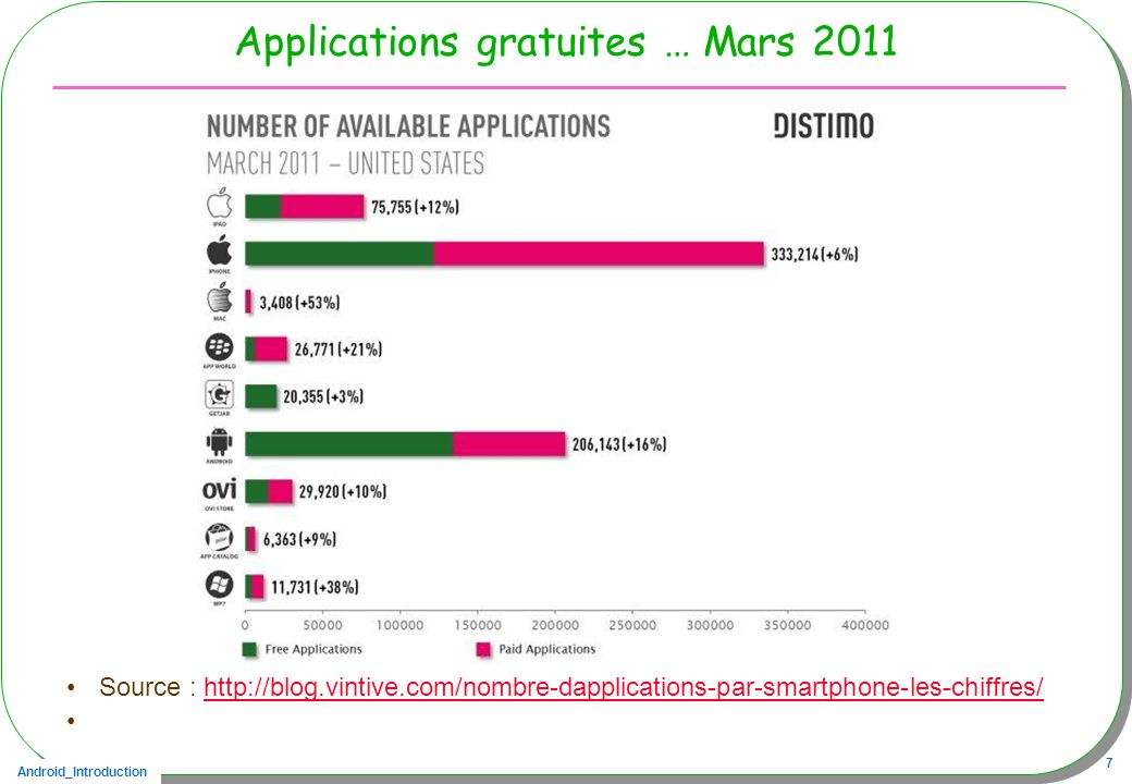 Applications gratuites … Mars 2011