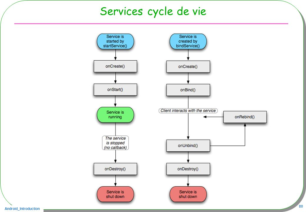 Services cycle de vie