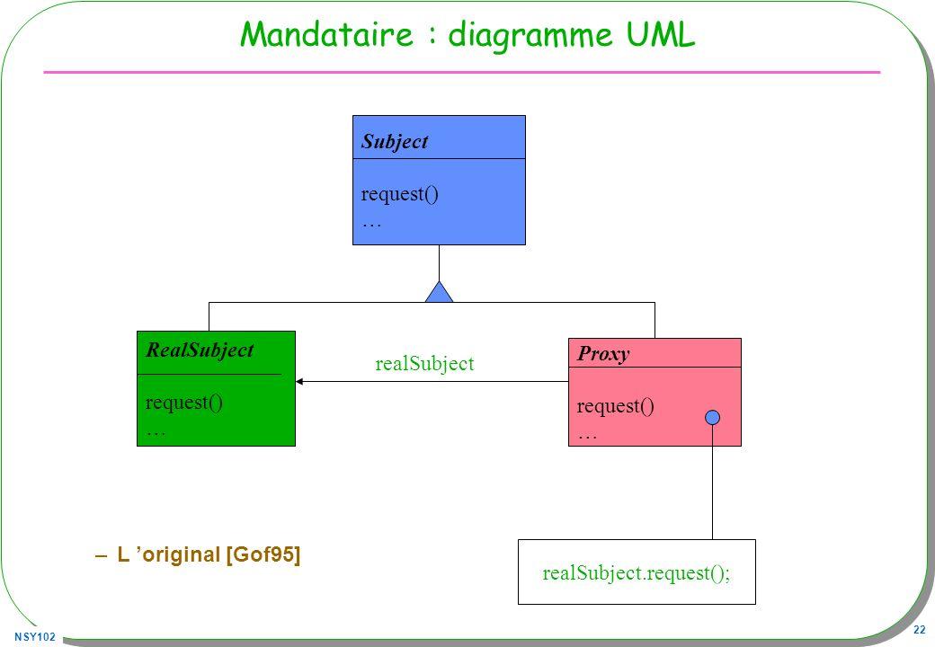Mandataire : diagramme UML