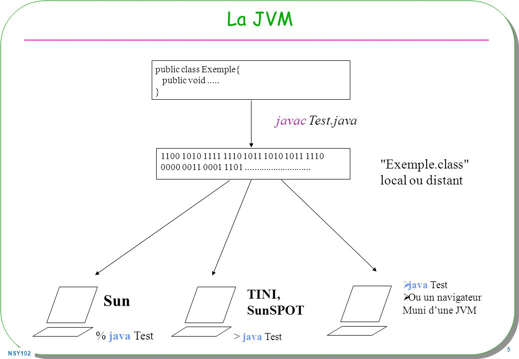 La JVM Sun javac Test.java Exemple.class local ou distant TINI,