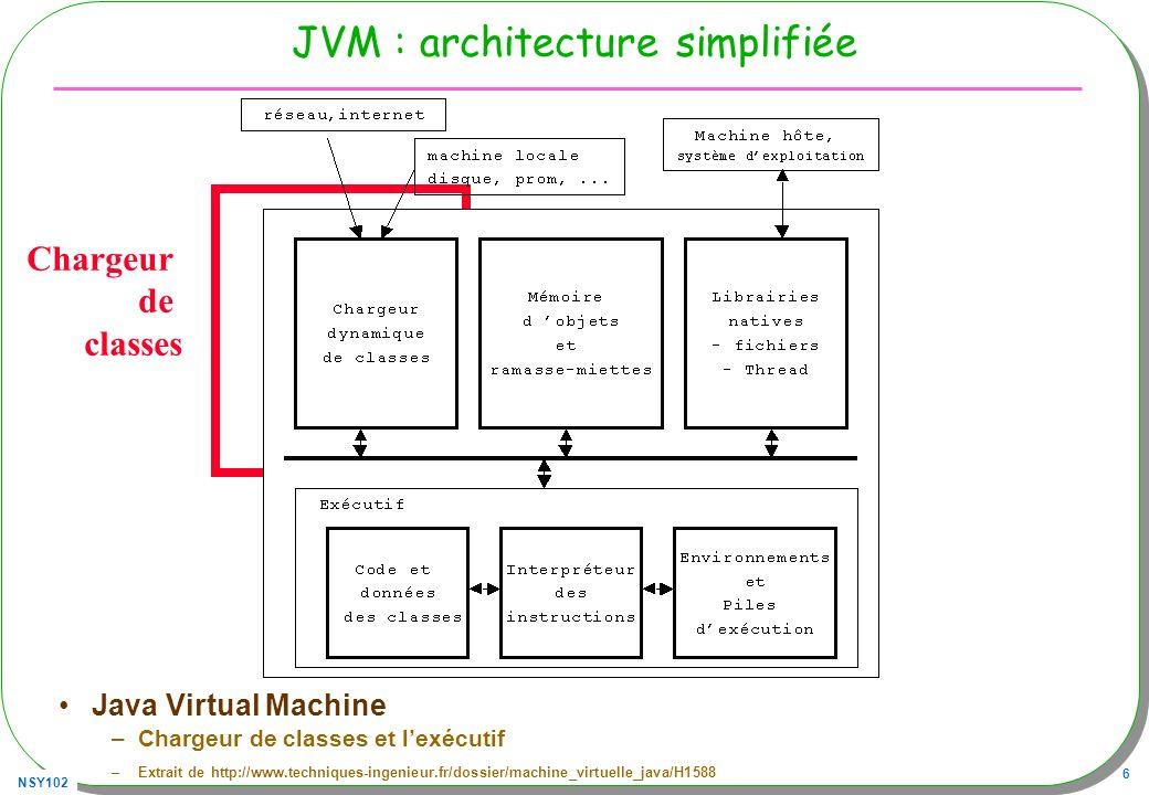 JVM : architecture simplifiée