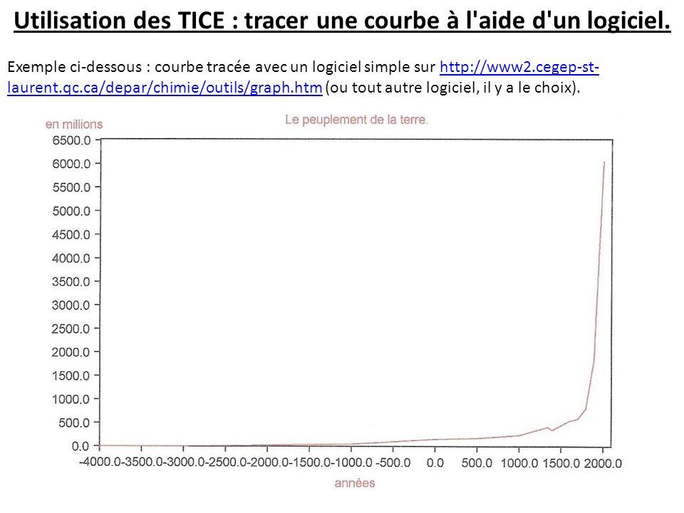 Utilisation des TICE : tracer une courbe à l aide d un logiciel.