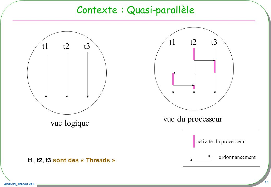 Contexte : Quasi-parallèle