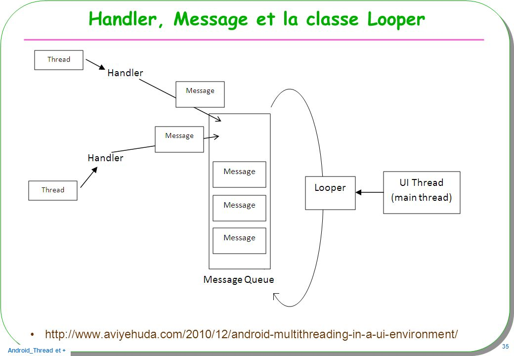 Handler, Message et la classe Looper